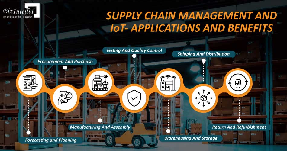 supply-chain-management-and-iot-applications-and-benefits